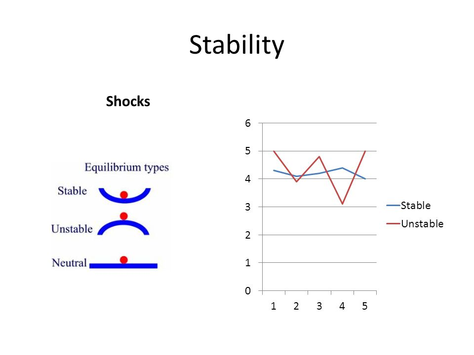 Stability Shocks