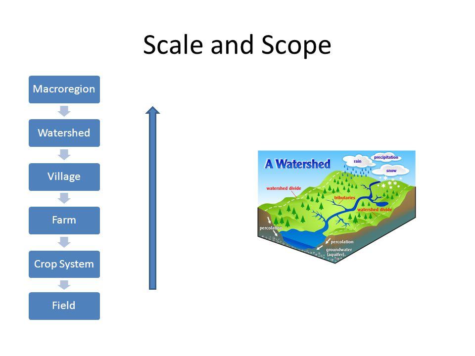 Scale and Scope MacroregionWatershedVillageFarmCrop SystemField