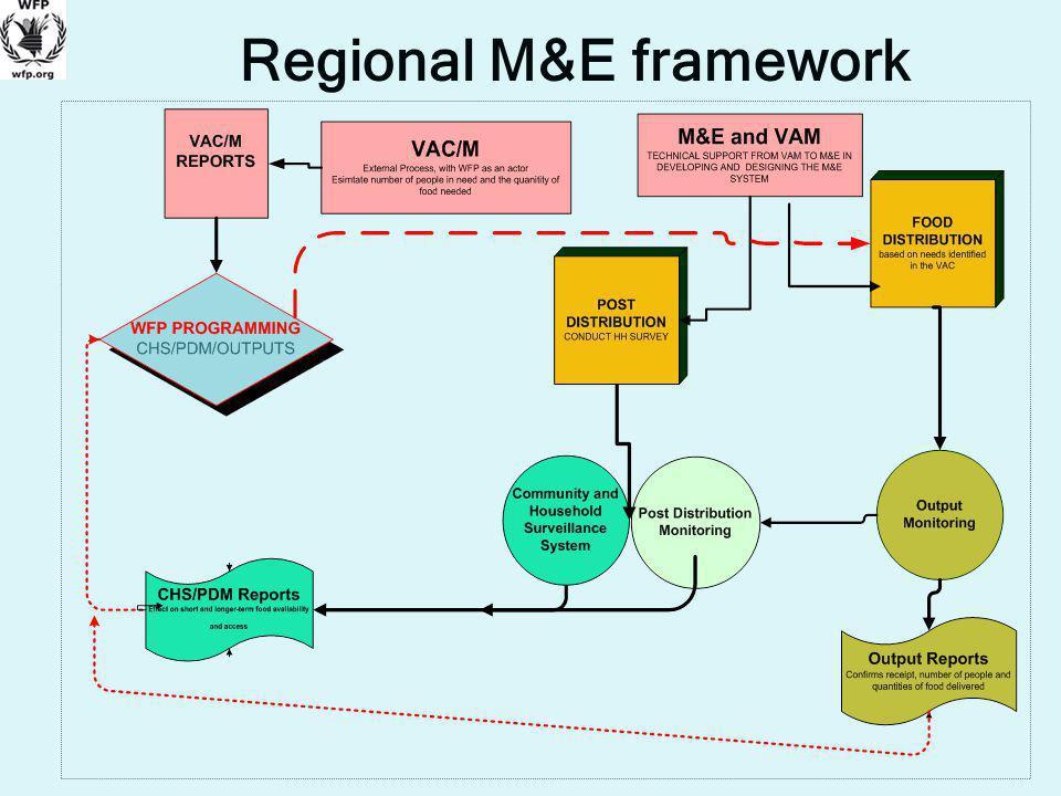 Regional M&E framework
