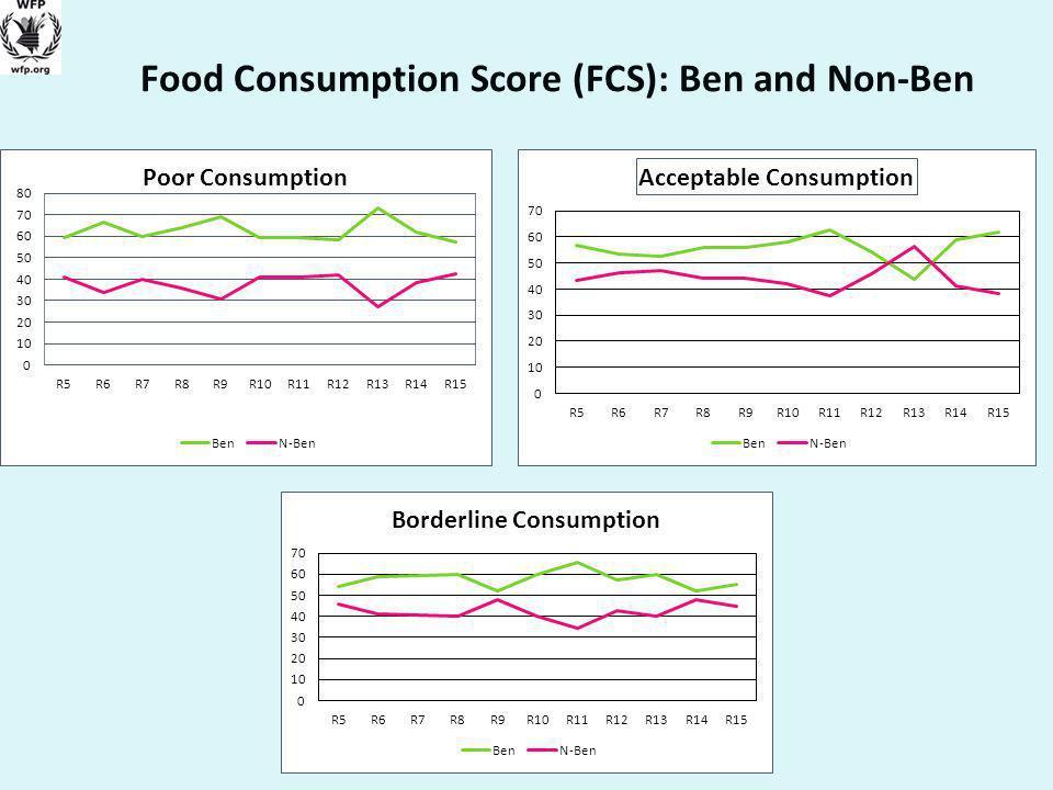 Food Consumption Score (FCS): Ben and Non-Ben