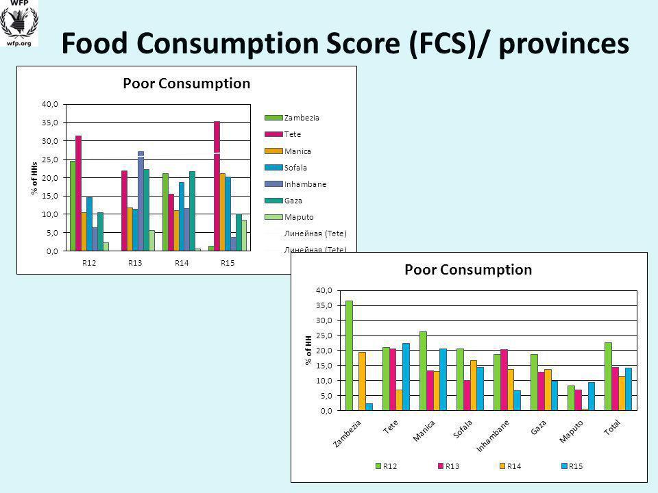 Food Consumption Score (FCS)/ provinces