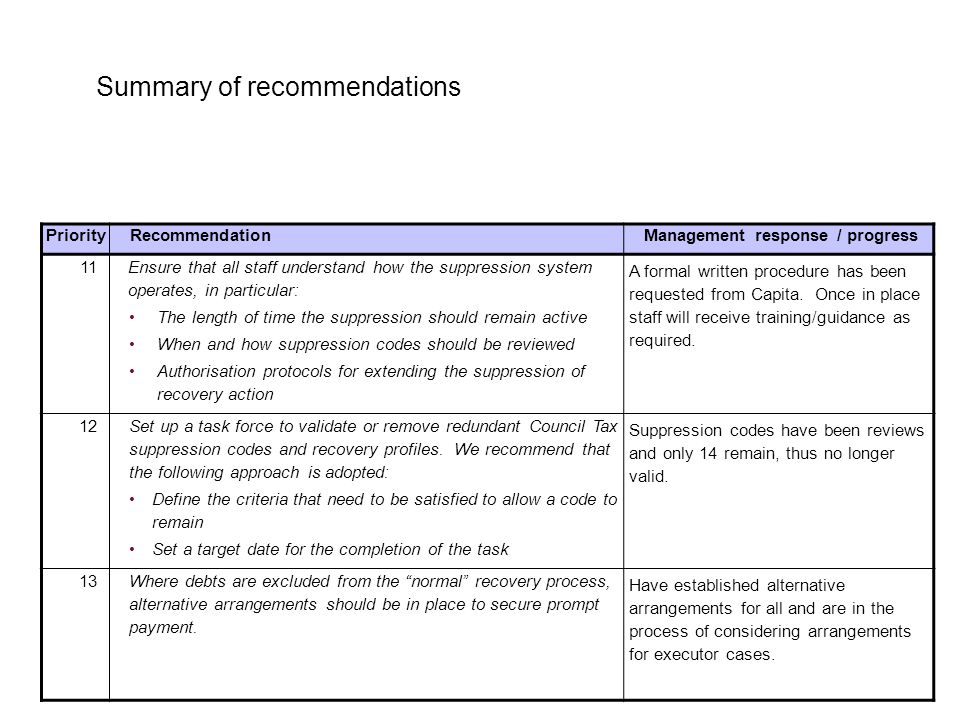4 Summary of recommendations PriorityRecommendationManagement response / progress 11 Ensure that all staff understand how the suppression system operates, in particular: The length of time the suppression should remain active When and how suppression codes should be reviewed Authorisation protocols for extending the suppression of recovery action A formal written procedure has been requested from Capita.