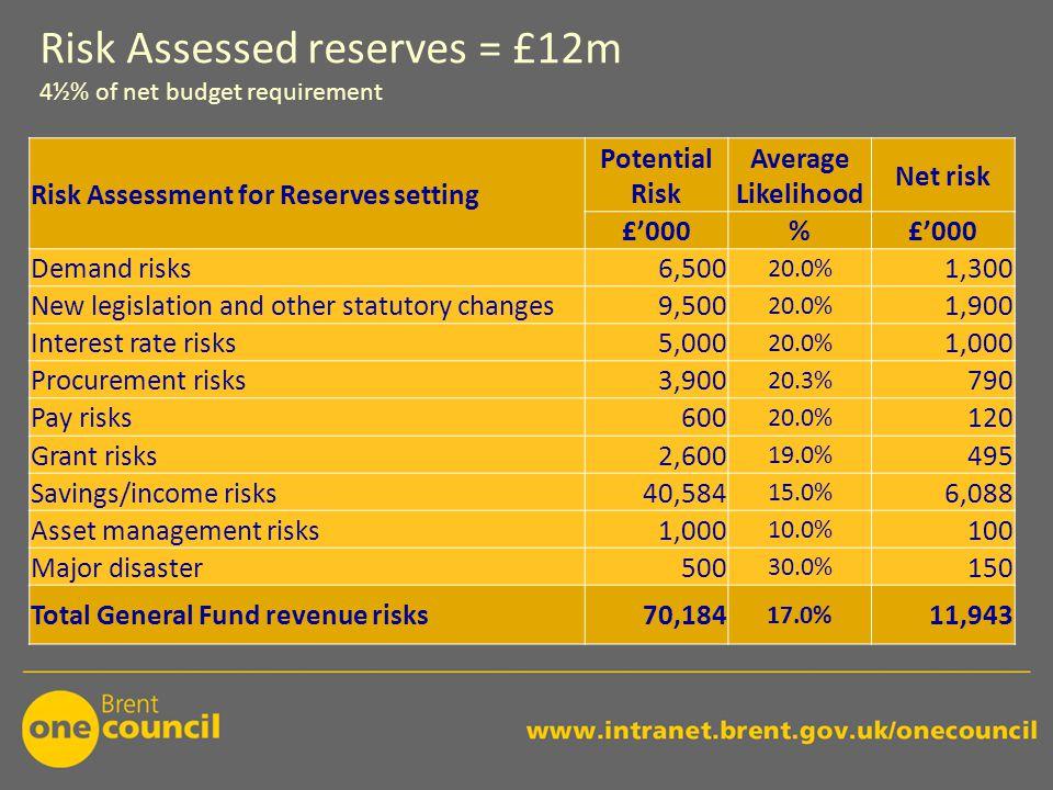 Risk Assessed reserves = £12m 4½% of net budget requirement Risk Assessment for Reserves setting Potential Risk Average Likelihood Net risk £'000% Dem