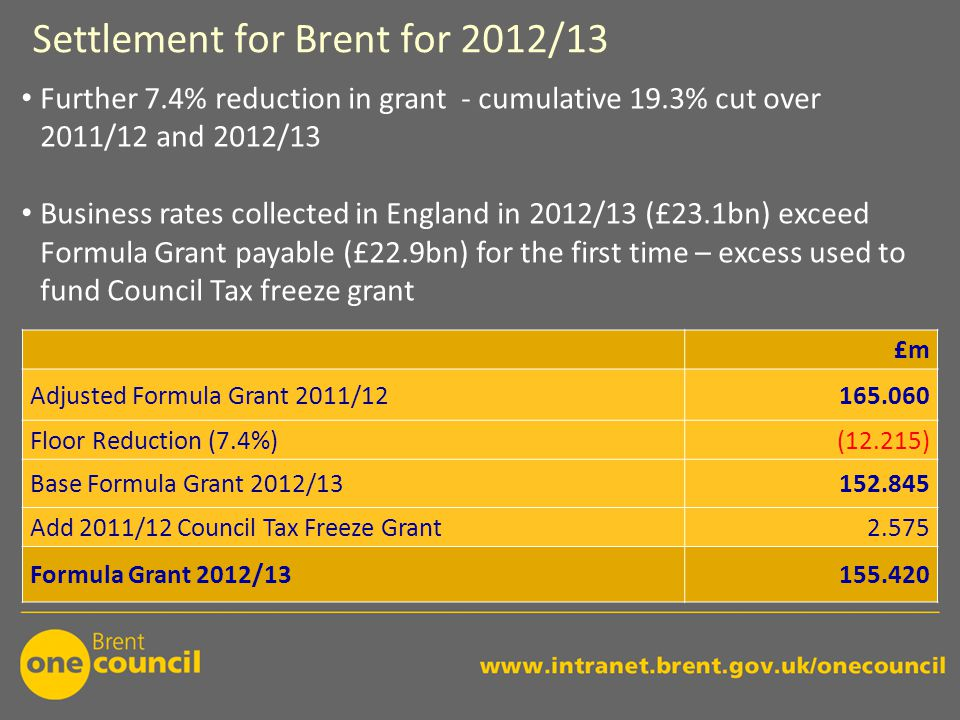 Settlement for Brent for 2012/13 £m Adjusted Formula Grant 2011/12165.060 Floor Reduction (7.4%)(12.215) Base Formula Grant 2012/13152.845 Add 2011/12 Council Tax Freeze Grant2.575 Formula Grant 2012/13155.420 Further 7.4% reduction in grant - cumulative 19.3% cut over 2011/12 and 2012/13 Business rates collected in England in 2012/13 (£23.1bn) exceed Formula Grant payable (£22.9bn) for the first time – excess used to fund Council Tax freeze grant