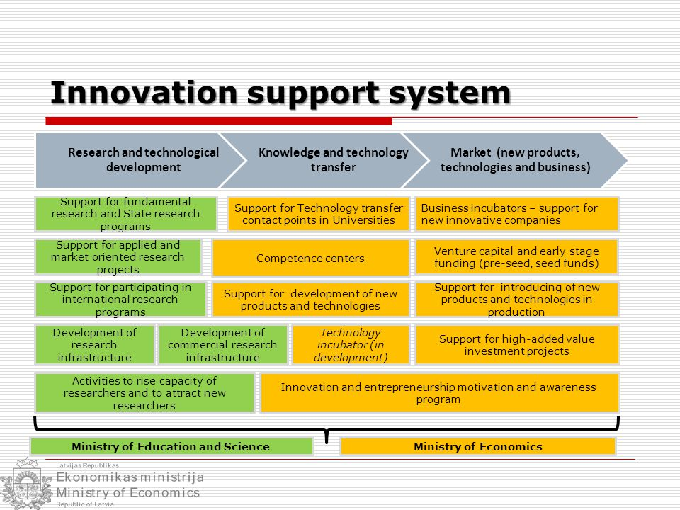 Innovation support system Research and technological development Knowledge and technology transfer Market (new products, technologies and business) Support for fundamental research and State research programs Support for participating in international research programs Support for applied and market oriented research projects Support for Technology transfer contact points in Universities Competence centers Business incubators – support for new innovative companies Innovation and entrepreneurship motivation and awareness program Support for development of new products and technologies Development of research infrastructure Support for introducing of new products and technologies in production Support for high-added value investment projects Venture capital and early stage funding (pre-seed, seed funds) Development of commercial research infrastructure Activities to rise capacity of researchers and to attract new researchers Technology incubator (in development) Ministry of Education and ScienceMinistry of Economics