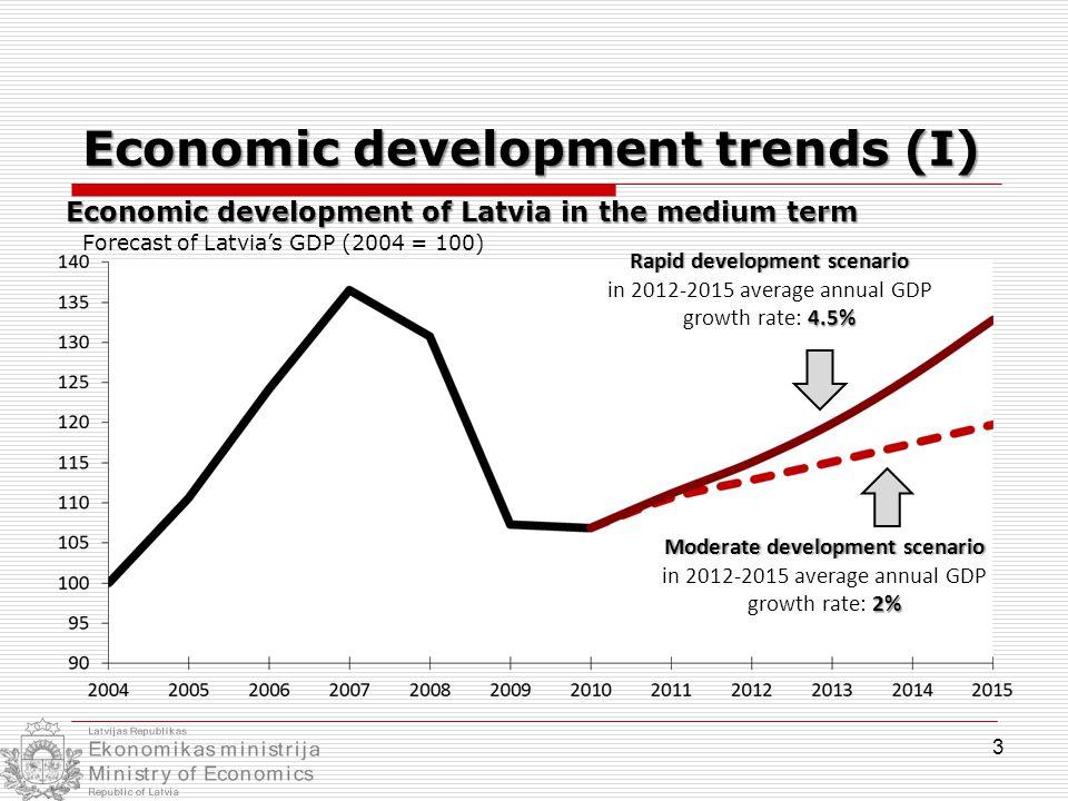 Economic development of Latvia in the medium term Forecast of Latvia's GDP (2004 = 100) Rapid development scenarioRapid development scenario 4.5% in 2