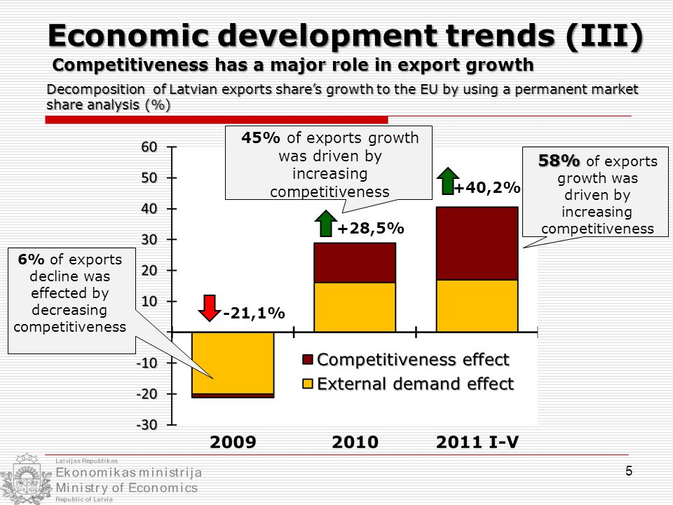 Decomposition of Latvian exports share's growth to the EU by using a permanent market share analysis (%) -21,1% +28,5% 5 Competitiveness has a major role in export growth +40,2% 58% 58% of exports growth was driven by increasing competitiveness 45% of exports growth was driven by increasing competitiveness 6% of exports decline was effected by decreasing competitiveness Economic development trends (III)