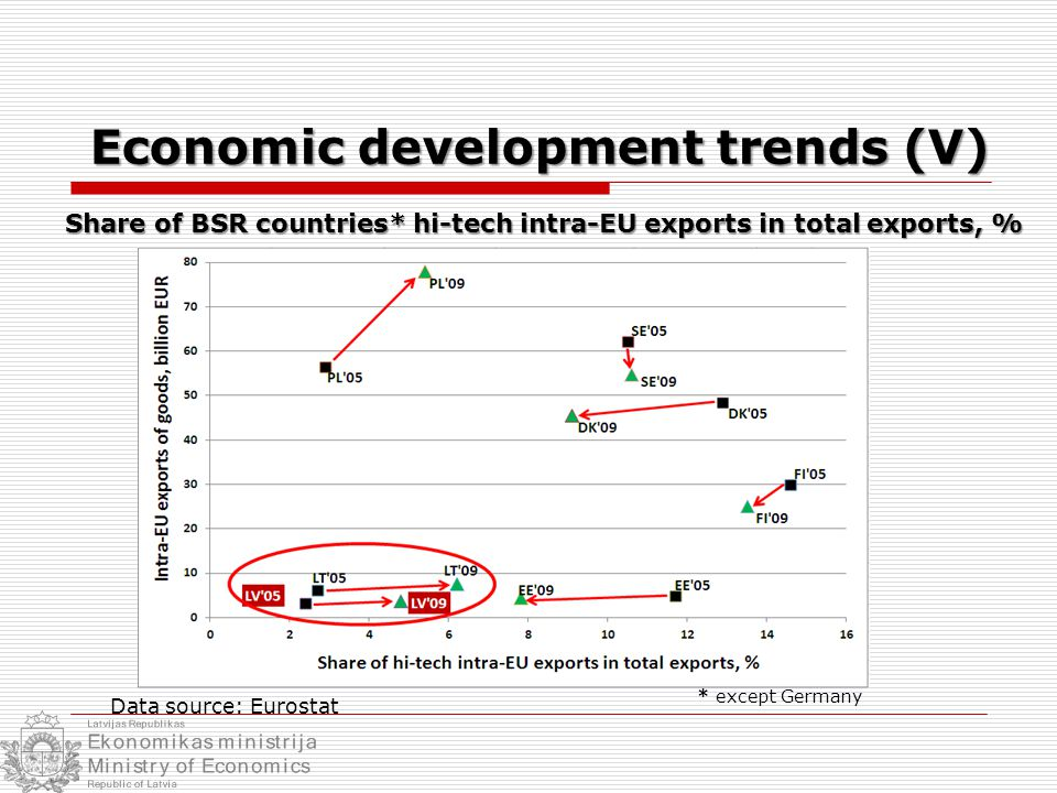 Main elements for competitiveness... Source: GCI