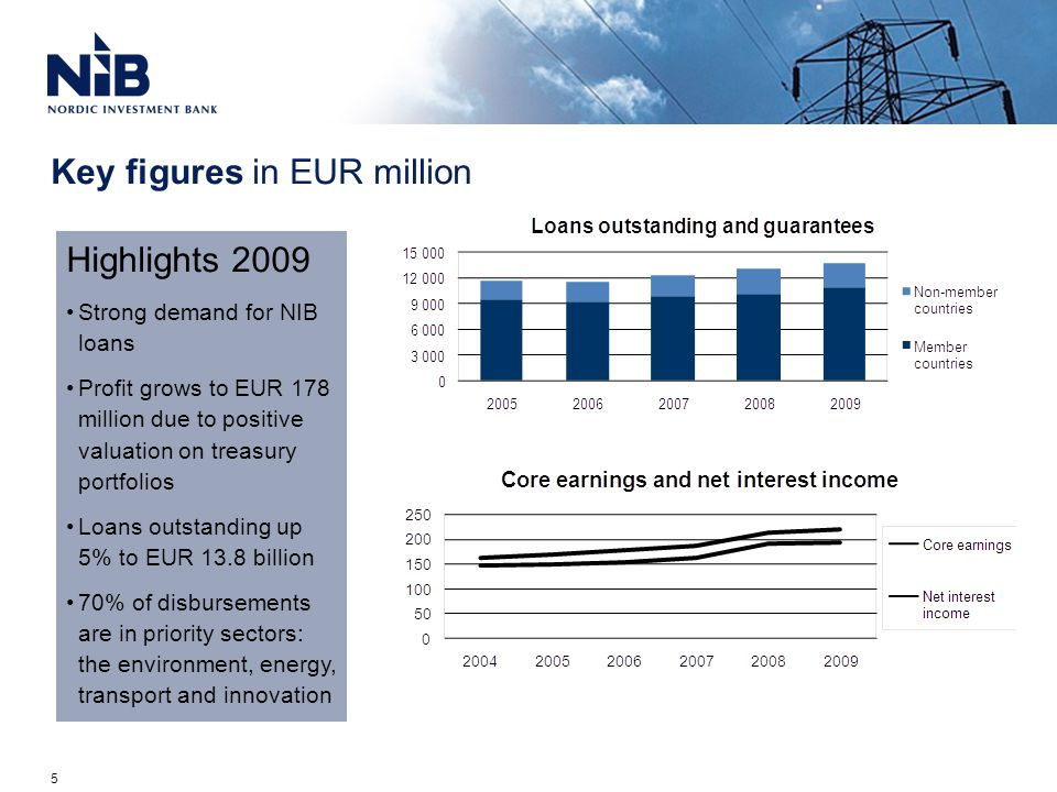 The Climate Change, Energy Efficiency and Renewable Energy (CLEERE)  Facility supports actions for combating and adapting to climate change  In 2008-2009 years, the initially allocated EUR 1 billion was fully deployed, and, in spring 2010, the facility was extended by another EUR 1 billion Under the CLEERE facility, NIB finances projects:  in renewable energy  in energy efficiency  using cleaner production technologies that reduce greenhouse gas emissions in industries  dealing with the adaptation of power networks and infrastructure to climate change, such as extreme weather conditions 16