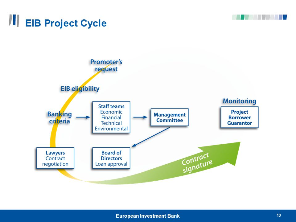 10 European Investment Bank EIB Project Cycle