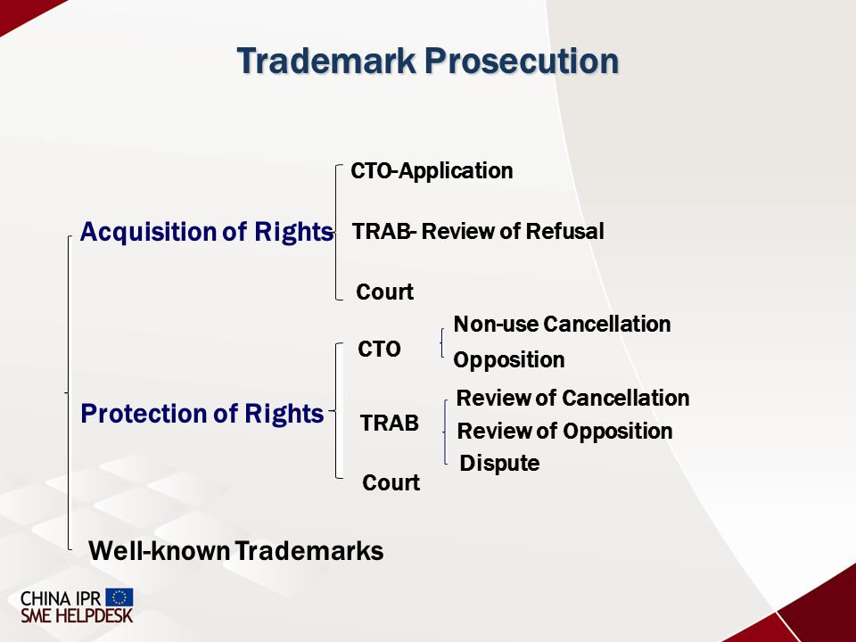 Acquisition of Rights Protection of Rights Well-known Trademarks CTO-Application TRAB- Review of Refusal Court CTO TRAB Review of Cancellation Court Trademark Prosecution Non-use Cancellation Opposition Review of Opposition Dispute