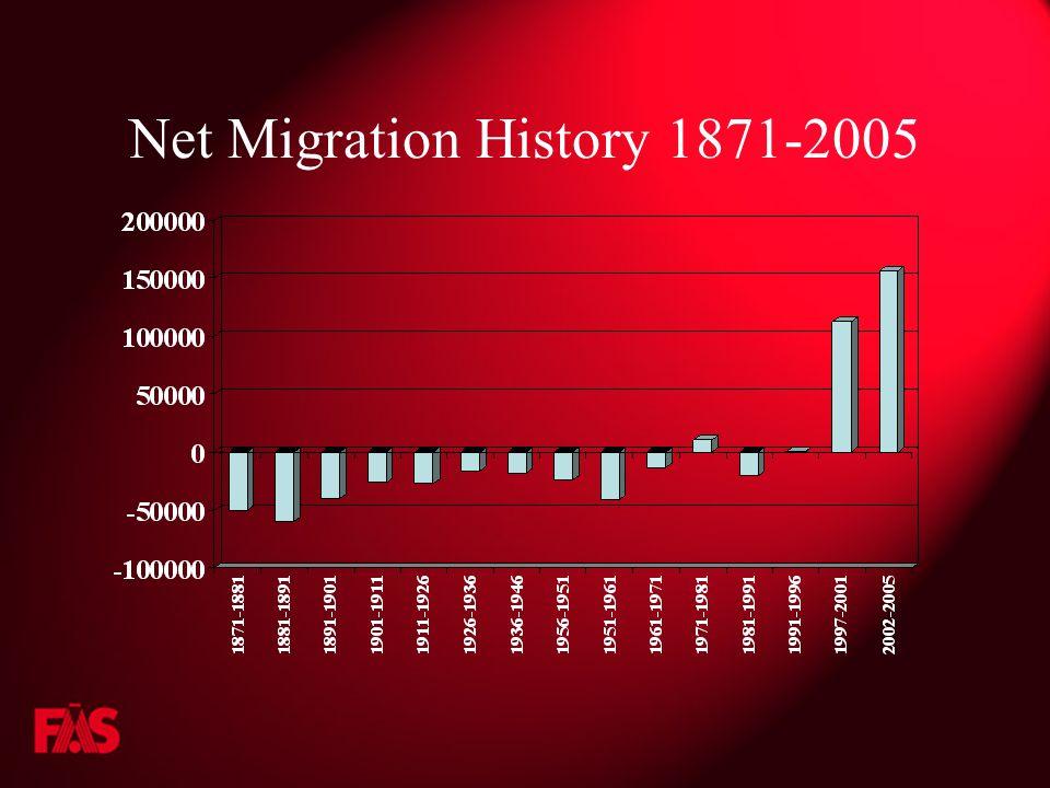 Net Migration History 1871-2005