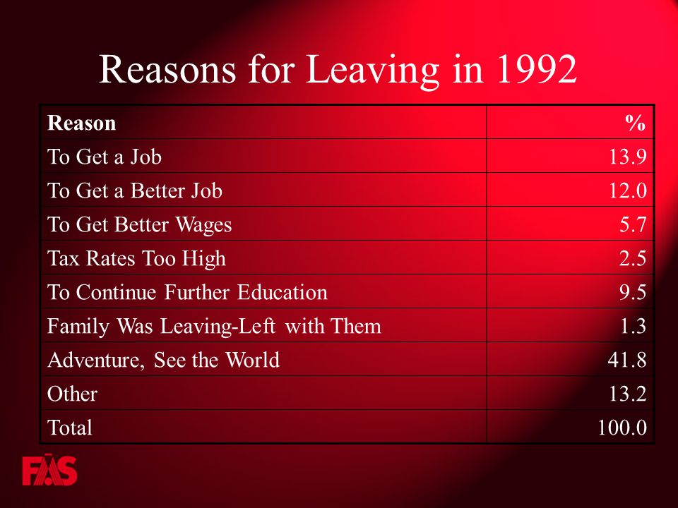 Reasons for Leaving in 1992 Reason% To Get a Job13.9 To Get a Better Job12.0 To Get Better Wages5.7 Tax Rates Too High2.5 To Continue Further Education9.5 Family Was Leaving-Left with Them1.3 Adventure, See the World41.8 Other13.2 Total100.0