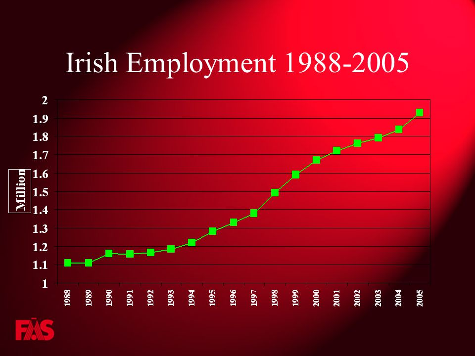 Irish Employment 1988-2005