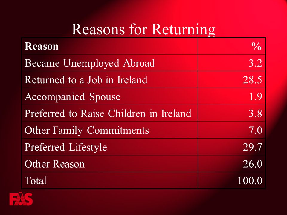 Reasons for Returning Reason% Became Unemployed Abroad3.2 Returned to a Job in Ireland28.5 Accompanied Spouse1.9 Preferred to Raise Children in Ireland3.8 Other Family Commitments7.0 Preferred Lifestyle29.7 Other Reason26.0 Total100.0
