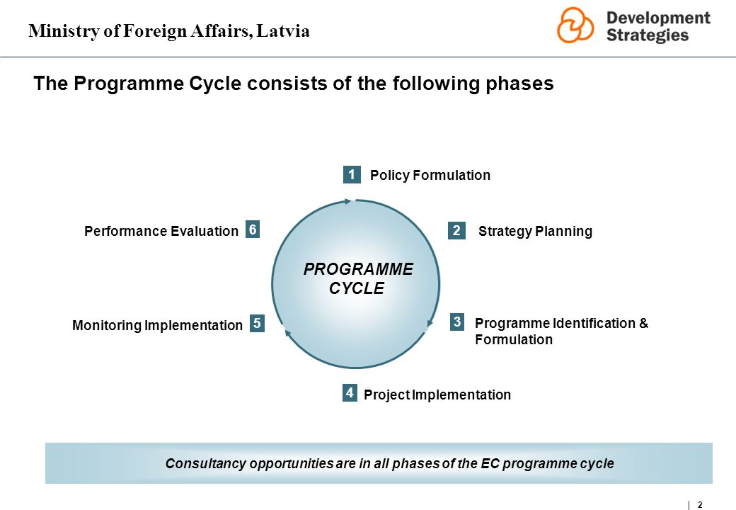 Ministry of Foreign Affairs, Latvia 2 The Programme Cycle consists of the following phases Consultancy opportunities are in all phases of the EC programme cycle 2 PROGRAMME CYCLE 1 3 Strategy Planning Policy Formulation 5 6 4 Performance Evaluation Project Implementation Programme Identification & Formulation Monitoring Implementation