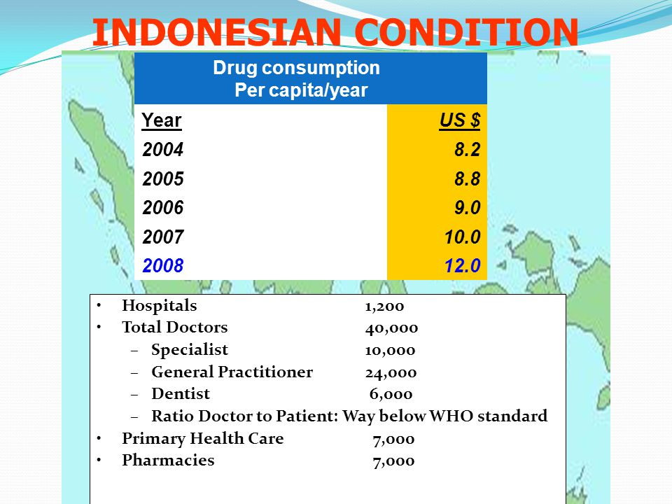 INDONESIAN CONDITION Drug consumption Per capita/year YearUS $ 20048.2 20058.8 20069.0 200710.0 200812.0 Hospitals 1,200 Total Doctors 40,000 –Special