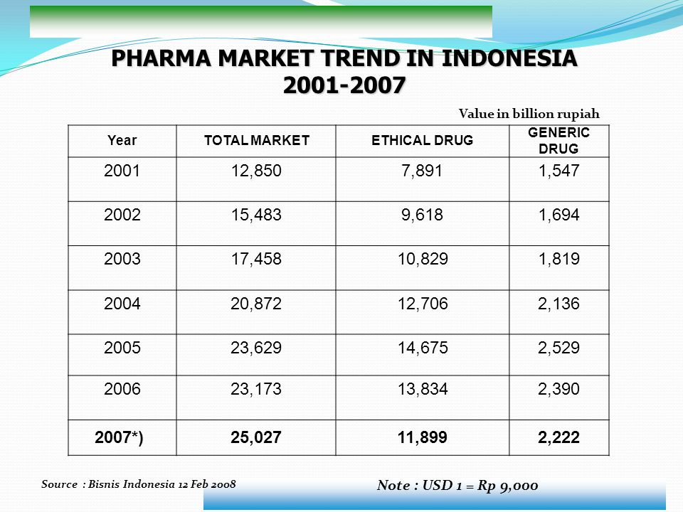 PHARMA MARKET TREND IN INDONESIA 2001-2007 YearTOTAL MARKETETHICAL DRUG GENERIC DRUG 200112,8507,8911,547 200215,4839,6181,694 200317,45810,8291,819 2