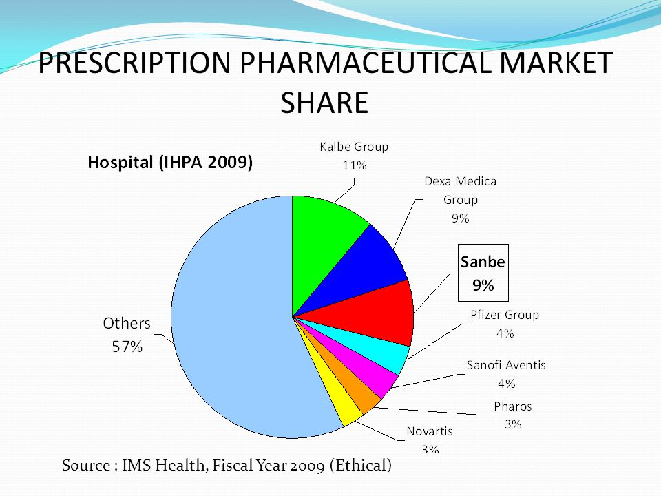 PRESCRIPTION PHARMACEUTICAL MARKET SHARE Source : IMS Health, Fiscal Year 2009 (Ethical)