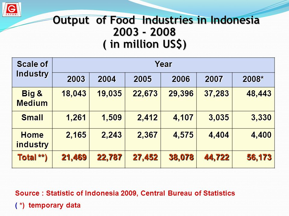 Output of Food Industries in Indonesia 2003 - 2008 ( in million US$) Output of Food Industries in Indonesia 2003 - 2008 ( in million US$) Scale of Ind
