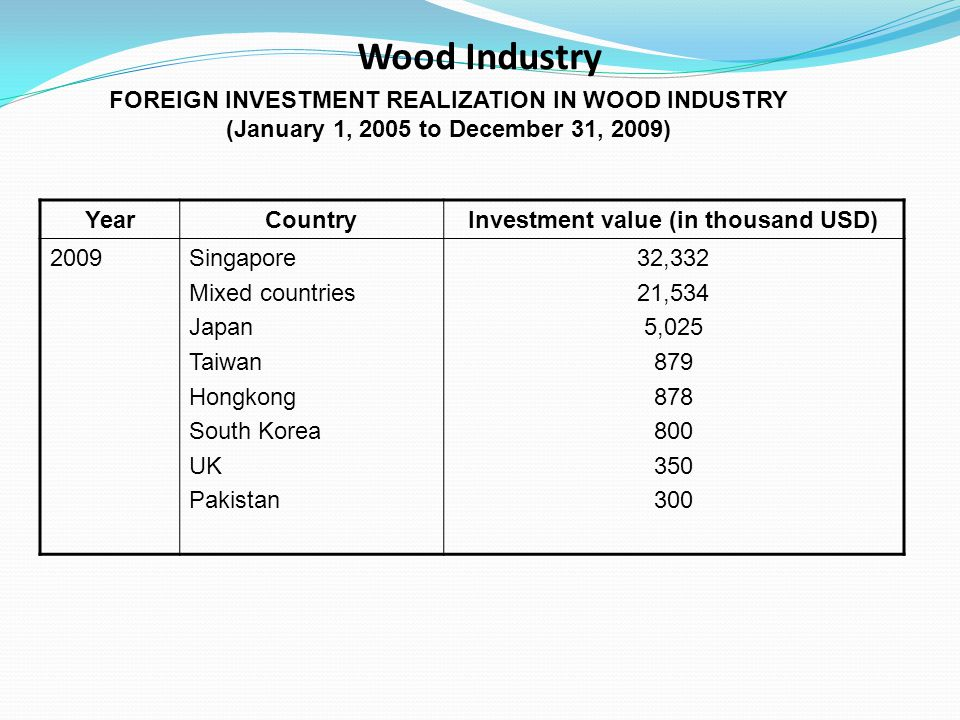 Wood Industry YearCountryInvestment value (in thousand USD) 2009Singapore Mixed countries Japan Taiwan Hongkong South Korea UK Pakistan 32,332 21,534