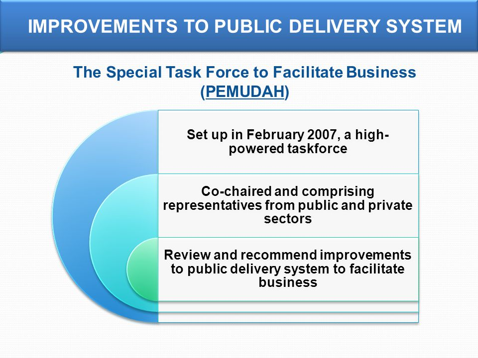 IMPROVEMENTS TO PUBLIC DELIVERY SYSTEM Set up in February 2007, a high- powered taskforce Co-chaired and comprising representatives from public and private sectors Review and recommend improvements to public delivery system to facilitate business The Special Task Force to Facilitate Business (PEMUDAH)