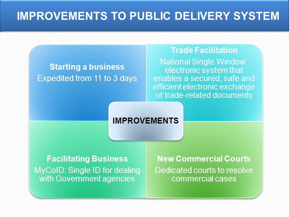IMPROVEMENTS TO PUBLIC DELIVERY SYSTEM Starting a business Expedited from 11 to 3 days Trade Facilitation National Single Window: electronic system that enables a secured, safe and efficient electronic exchange of trade-related documents Facilitating Business MyCoID: Single ID for dealing with Government agencies New Commercial Courts Dedicated courts to resolve commercial cases IMPROVEMENTS