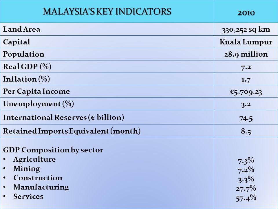 MALAYSIA –EU FTA Coverage: Coverage broad spectrum i.e.