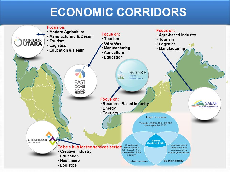 19 ECONOMIC CORRIDORS Focus on: Modern Agriculture Manufacturing & Design Tourism Logistics Education & Health Focus on: Tourism Oil & Gas Manufacturing Agriculture Education Focus on: Resource Based Industry Energy Tourism Focus on: Agro-based Industry Tourism Logistics Manufacturing To be a hub for the services sector: Creative Industry Education Healthcare Logistics