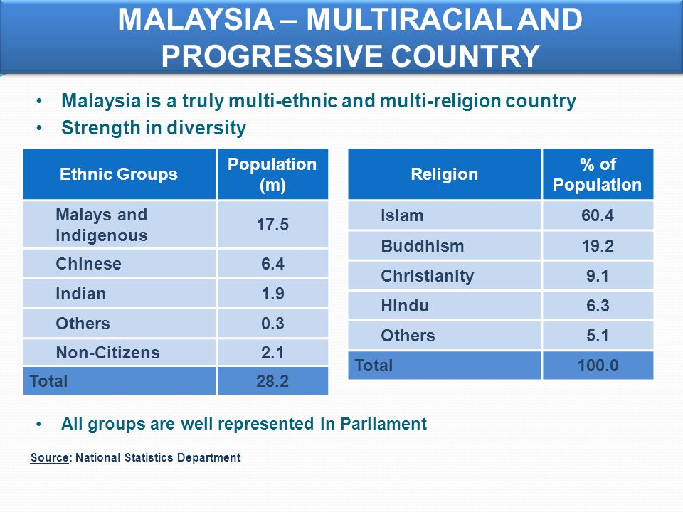MALAYSIA – MULTIRACIAL AND PROGRESSIVE COUNTRY Malaysia is a truly multi-ethnic and multi-religion country Strength in diversity Ethnic Groups Population (m) Malays and Indigenous 17.5 Chinese6.4 Indian1.9 Others0.3 Non-Citizens2.1 Total28.2 Religion % of Population Islam60.4 Buddhism19.2 Christianity9.1 Hindu6.3 Others5.1 Total100.0 Source: National Statistics Department All groups are well represented in Parliament