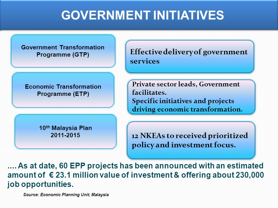 Source: Economic Planning Unit, Malaysia 12 NKEAs to received prioritized policy and investment focus.