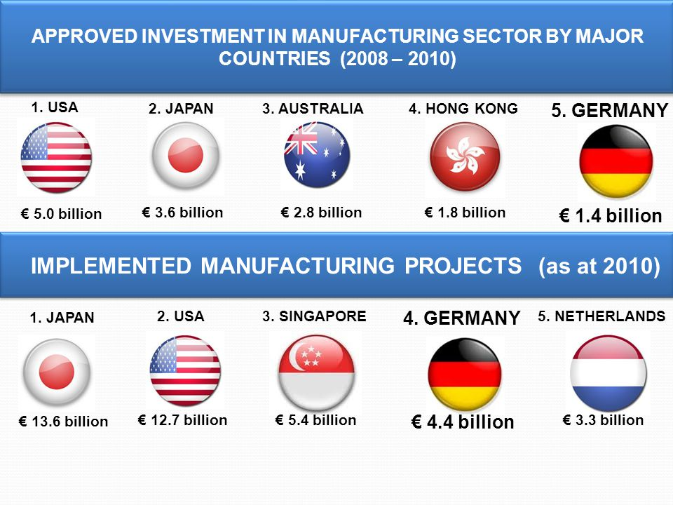 APPROVED INVESTMENT IN MANUFACTURING SECTOR BY MAJOR COUNTRIES (2008 – 2010) IMPLEMENTED MANUFACTURING PROJECTS (as at 2010) € 5.0 billion € 3.6 billion € 2.8 billion€ 1.8 billion € 1.4 billion 1.