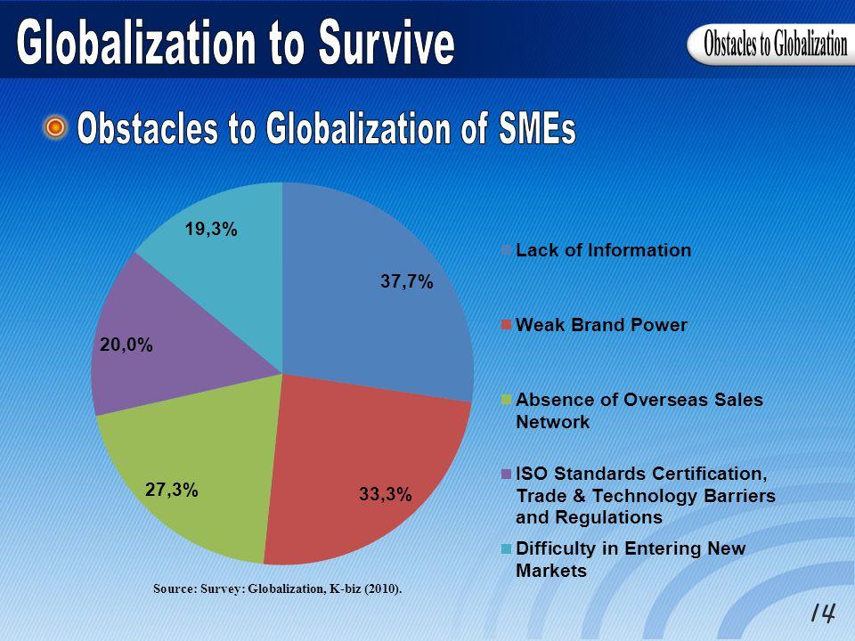 Source: Survey: Globalization, K-biz (2010).
