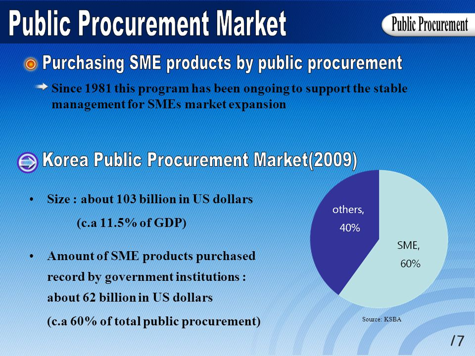 Size : about 103 billion in US dollars (c.a 11.5% of GDP) Amount of SME products purchased record by government institutions : about 62 billion in US dollars (c.a 60% of total public procurement) Source: KSBA Since 1981 this program has been ongoing to support the stable management for SMEs market expansion
