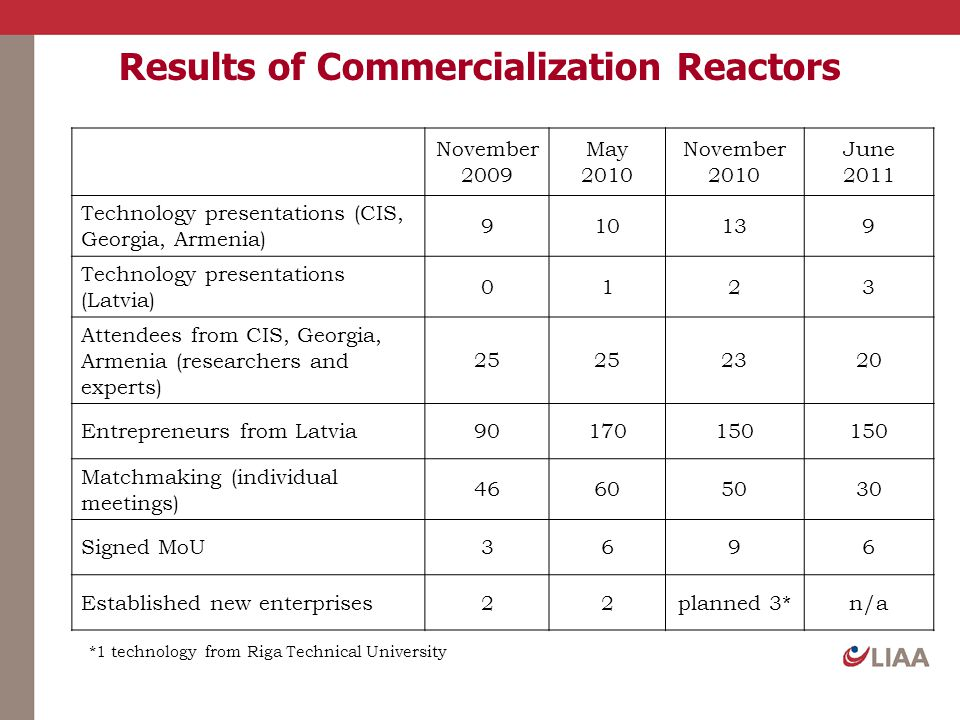 Results of Commercialization Reactors November 2009 May 2010 November 2010 June 2011 Technology presentations (CIS, Georgia, Armenia) 910139 Technolog