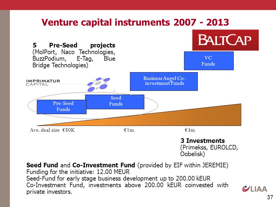 37 Venture capital instruments 2007 - 2013 Seed Funds Ave. deal size €50K €1m €3m VC Funds Pre-Seed Funds Business Angel Co- investment Funds 5 Pre-Se