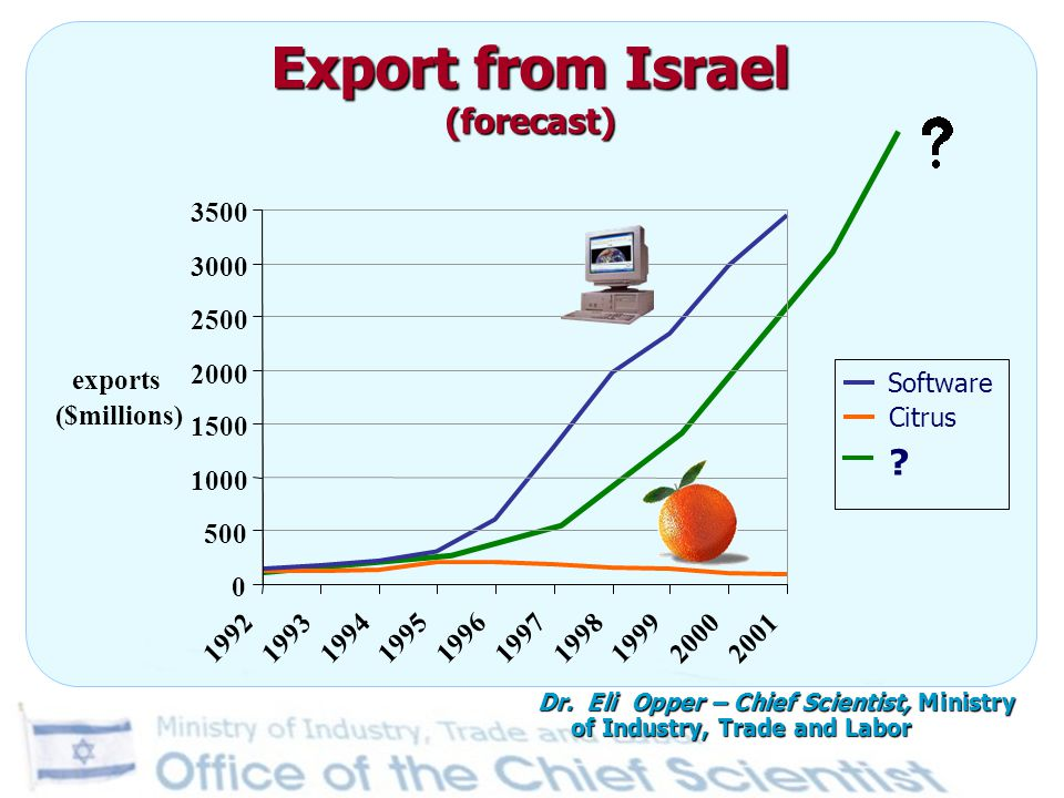 Export from Israel (forecast) 0 500 1000 1500 2000 2500 3000 3500 1992199319941995199619971998199920002001 exports ($millions) Citrus Software ? Dr. E