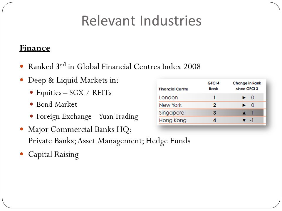Relevant Industries Finance Ranked 3 rd in Global Financial Centres Index 2008 Deep & Liquid Markets in: Equities – SGX / REITs Bond Market Foreign Exchange – Yuan Trading Major Commercial Banks HQ; Private Banks; Asset Management; Hedge Funds Capital Raising