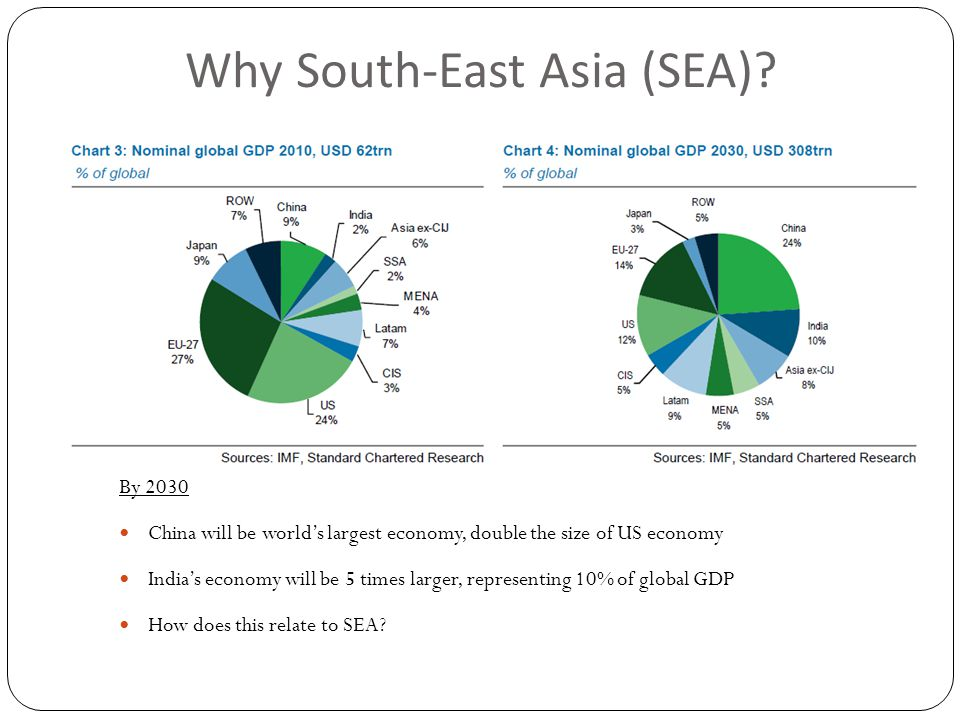Why South-East Asia (SEA).