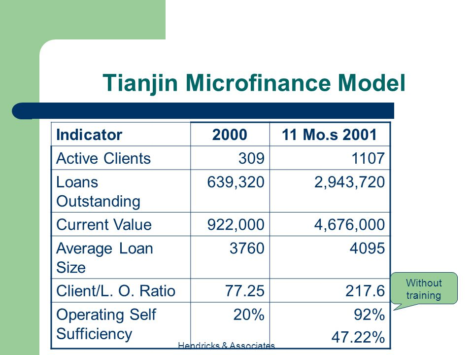 Hendricks & Associates Tianjin Microfinance Model Indicator 200011 Mo.s 2001 Active Clients3091107 Loans Outstanding 639,3202,943,720 Current Value922,0004,676,000 Average Loan Size 37604095 Client/L.