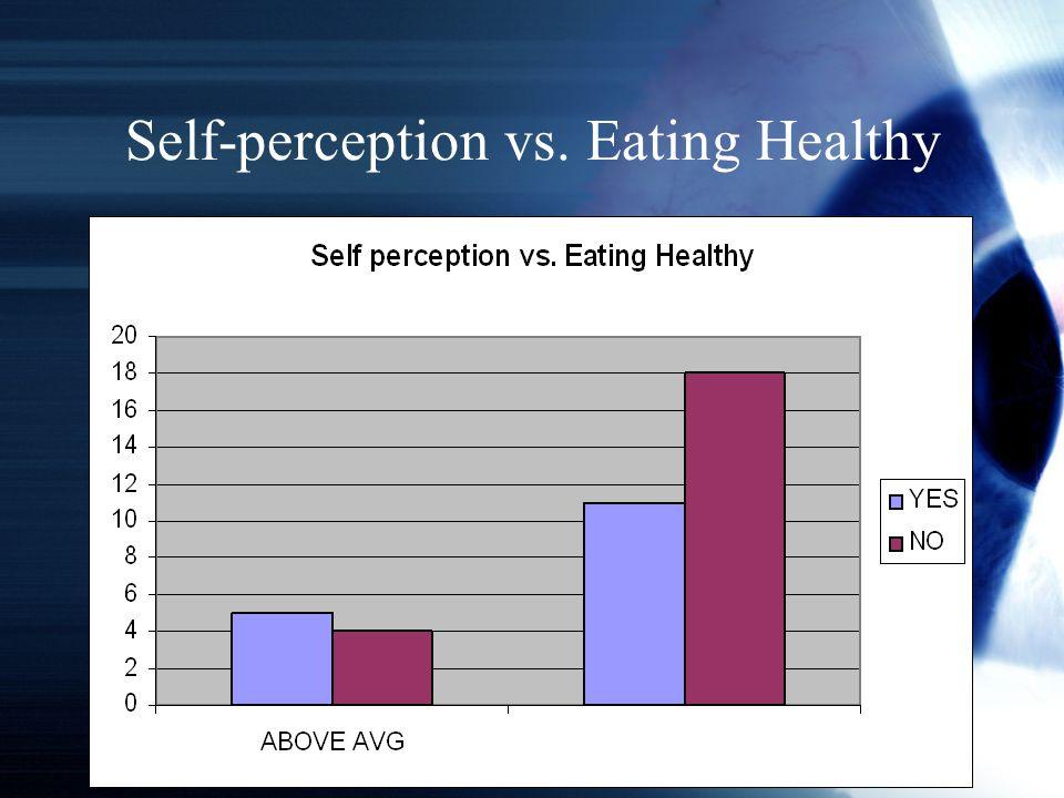 Self-perception vs. Eating Healthy