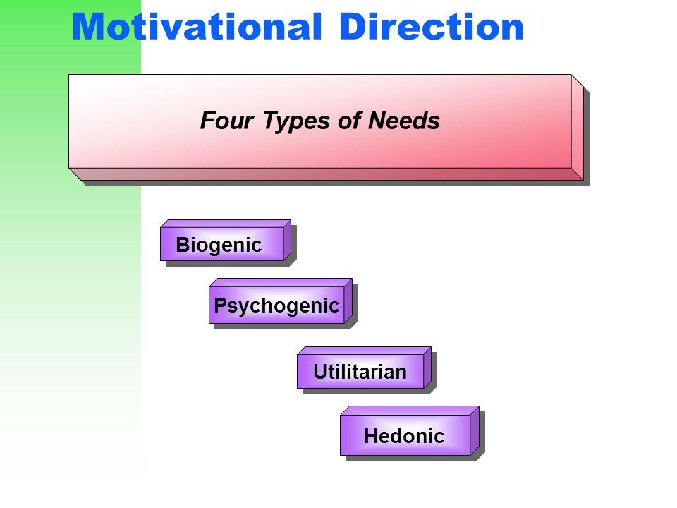 Motivational Direction Utilitarian Four Types of Needs Biogenic Psychogenic Hedonic