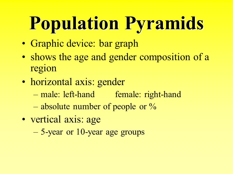 Population Pyramids Graphic device: bar graph shows the age and gender composition of a region horizontal axis: gender –male: left-handfemale: right-h