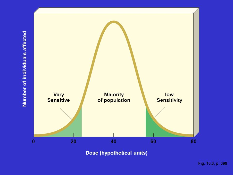 Fig. 16.3, p. 398 Very Sensitive Majority of population low Sensitivity 020406080 Dose (hypothetical units) Number of individuals affected