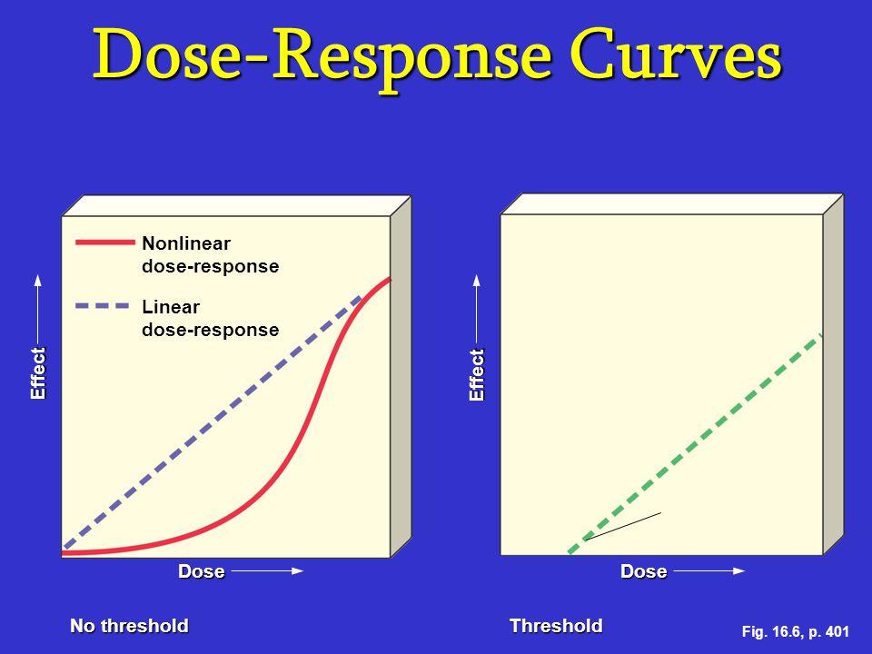 Dose-Response Curves Nonlinear dose-response Linear dose-response Threshold level Effect Dose Nonlinear dose-response Linear dose-response No threshol