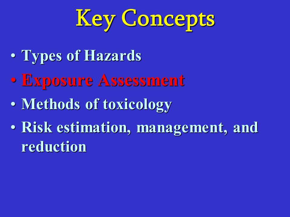 Key Concepts Types of HazardsTypes of Hazards Exposure AssessmentExposure Assessment Methods of toxicologyMethods of toxicology Risk estimation, manag