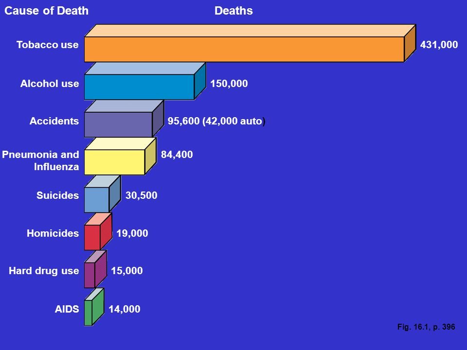 Fig. 16.1, p. 396 DeathsCause of Death Tobacco use431,000 Alcohol use Accidents Pneumonia and Influenza Suicides Homicides Hard drug use AIDS 150,000