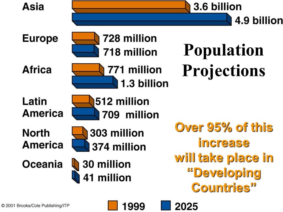 """Over 95% of this increase will take place in """"Developing Countries"""" Population Projections"""