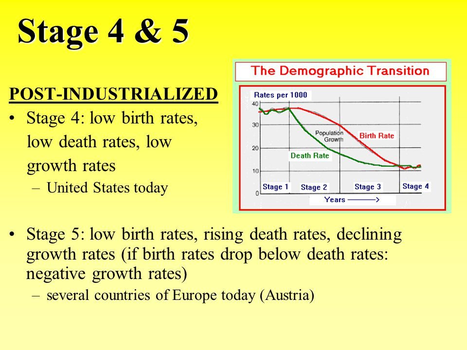 Stage 4 & 5 POST-INDUSTRIALIZED Stage 4: low birth rates, low death rates, low growth rates –United States today Stage 5: low birth rates, rising deat