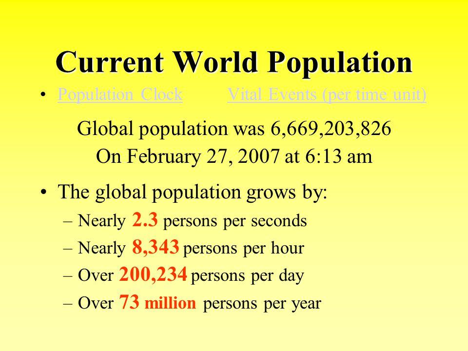 Current World Population Population ClockVital Events (per time unit)Population ClockVital Events (per time unit) Global population was 6,669,203,826